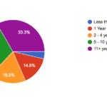 2017 Reader Survey Results