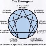 Not Another Personality Test: The Enneagram